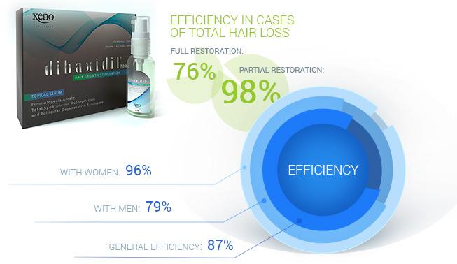 Dibaxidil700 efficiency statictics