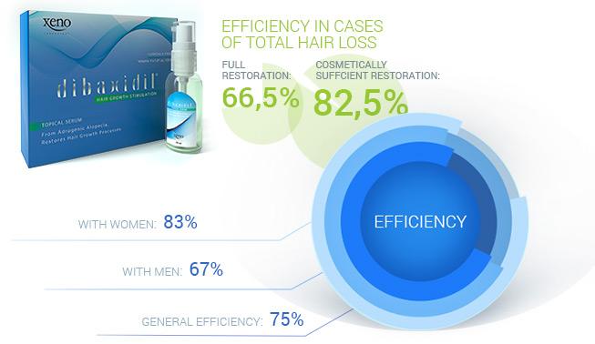 Dibaxidil efficiency statictics